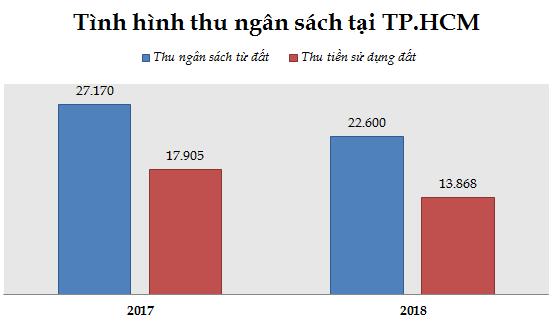 TP.HCM: Nguồn cơn nào khiến ngân sách thất thu?