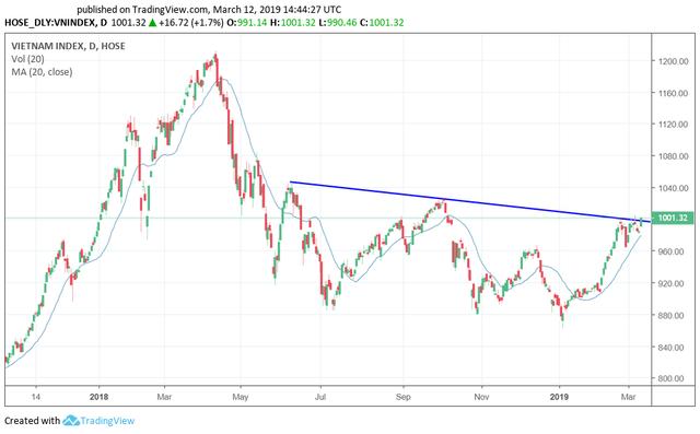VN-Index vượt qua kênh giảm giá kéo dài từ tháng 6/2018 tới nay