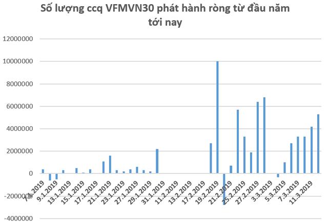 Dòng vốn ngoại đổ mạnh vào TTCK Việt Nam thông qua VFMVN30 ETF