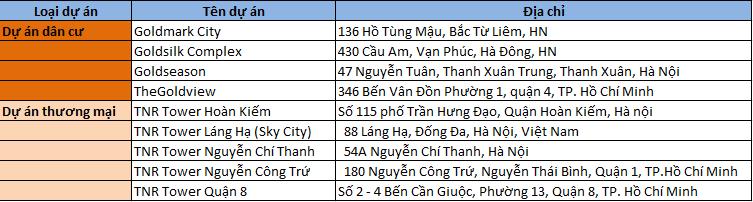 TNR Holdings nổi lên với nhiều dự án dân cư và dự án thương mại lớn, tập trung chủ yếu tại Hà Nội và TP. Hồ Chí Minh.