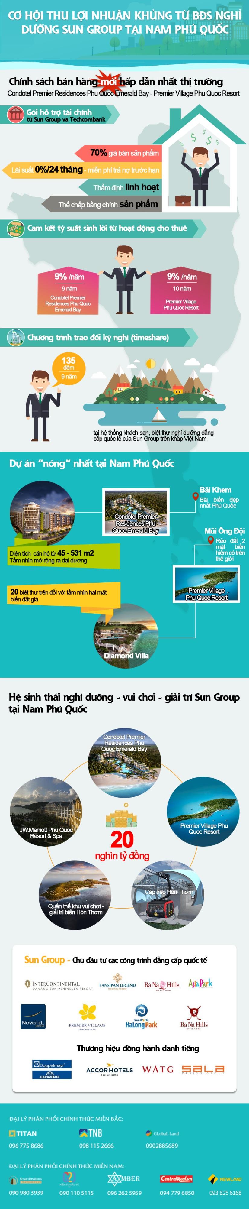 <Infographic> Chính sách hỗ trợ tài chính mới hấp dẫn nhất thị trường từ Sun Group.