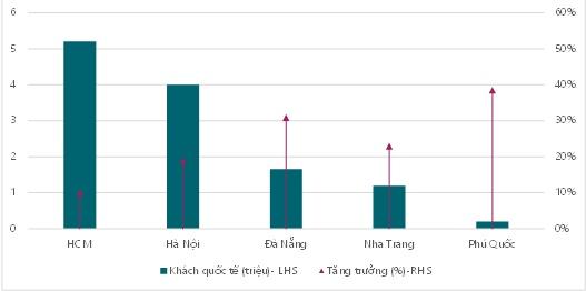 Là những điểm đến duy nhất có đường bay quốc tế trước đây, thế nhưng hiện tại, khách đến TP. HCM và Hà Nội đang giảm vì sự gia tăng số đường bay và công suất của nhiều chuyến bay thẳng đến những thành phố trọng điểm khác.