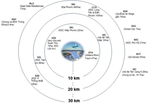 Bán kính 30 km quanh Long Thành có 15 doanh nghiệp địa ốc niêm yết. Nguồn: FPTS.