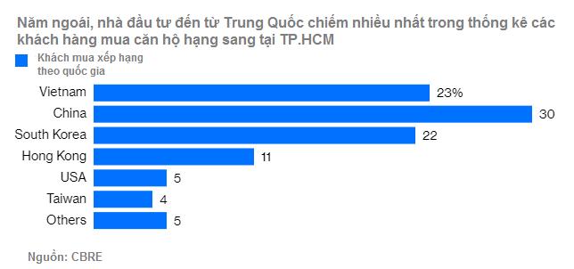Thống kê của CBRE về khách mua căn hộ hạng sang ở TP.HCM năm ngoái