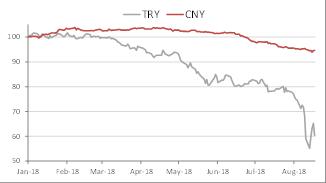 Tương quan đồng Lira Thổ Nhĩ Kỳ và CNY Trung Quốc