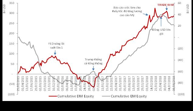 Dòng vốn đầu tư cổ phiếu tại các thị trường phát triển (DM) và mới nổi (EM)