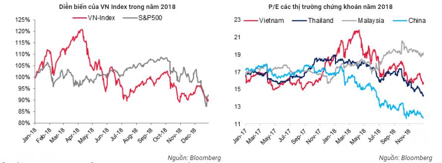 """Thị trường chứng khoán khép lại 1 năm """"sóng gió"""""""