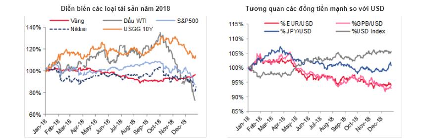 Mặt bằng lãi suất 2019 dự báo sẽ ít biến động nếu ổn định tỷ giá