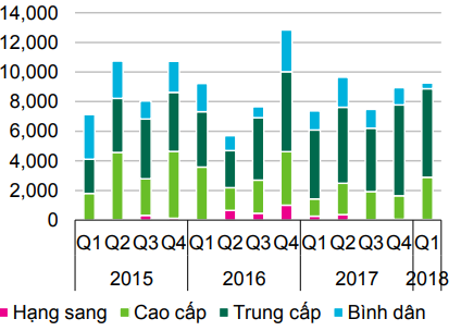 Số lượng tiêu thụ (Nguồn: BP. Nghiên cứu CBRE)