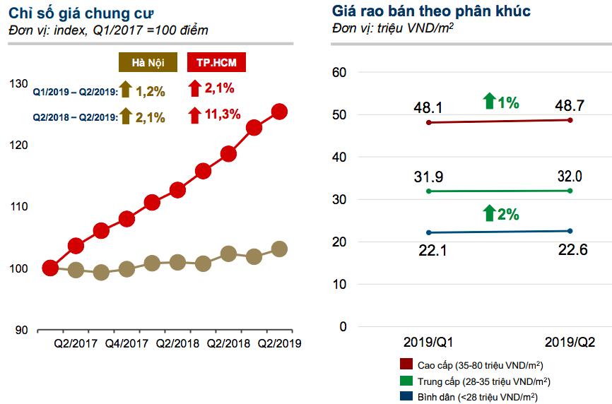 Giá chung cư tại Hà Nội tăng nhẹ