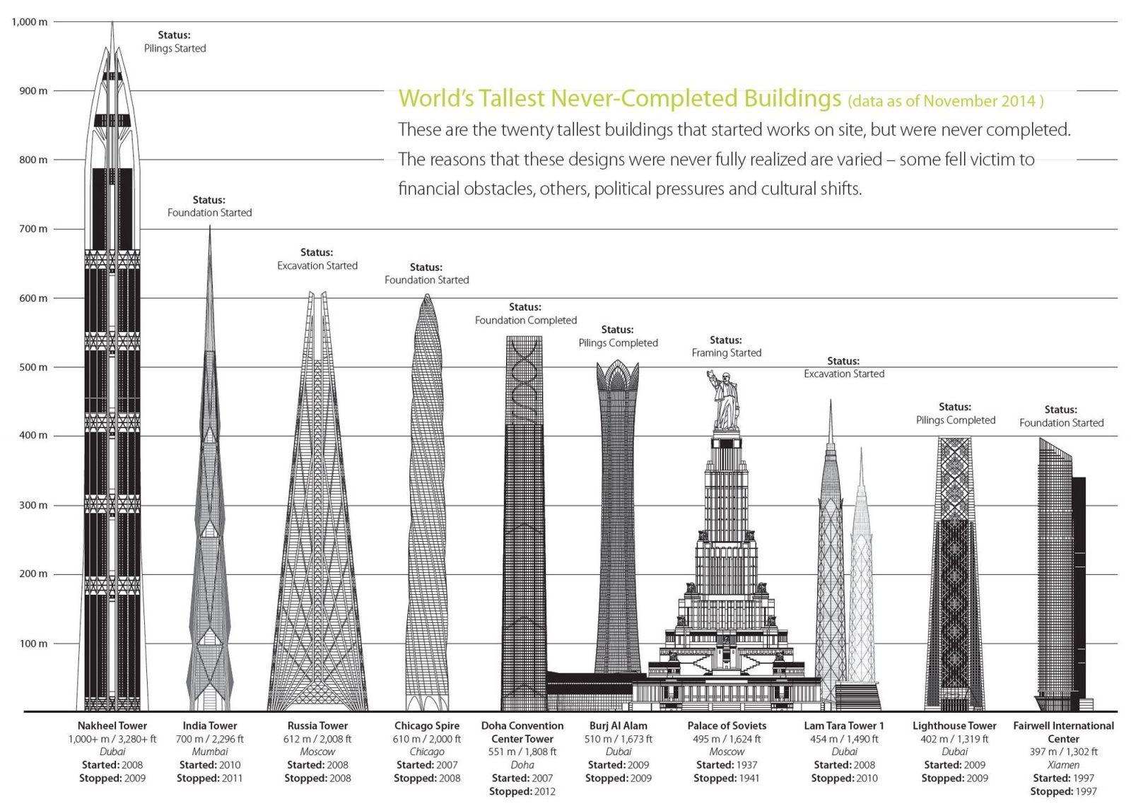 10 tòa nhà dang dở sẽ dành vị trí cao nhất thế giới nếu được hoàn thành