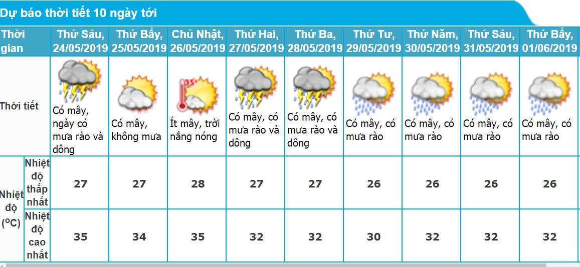 Dự báo thời tiết Hà Nội 10 ngày tới chính xác nhất. Ảnh minh họa.