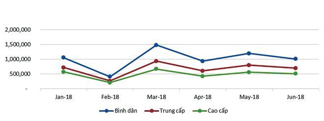 Lượng tìm kiếm tin chung cư bán theo phân khúc tại Hà Nội và TP.HCM.