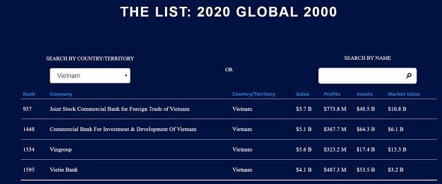 Vingroup là DN tư nhân Việt Nam duy nhất lọt Top 2000 công ty lớn nhất thế giới - 1