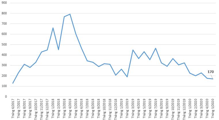Lượng NĐT nước ngoài được cấp mã số giao dịch xuống thấp nhất từ tháng 6/2018