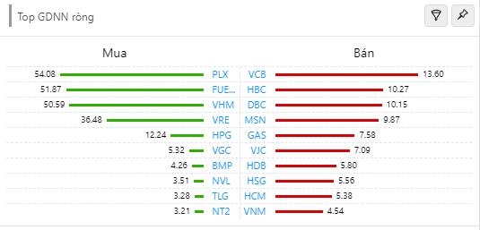 VHM và VRE đỡ chỉ số, hàng loạt cổ phiếu bất động sản tăng trần - 1