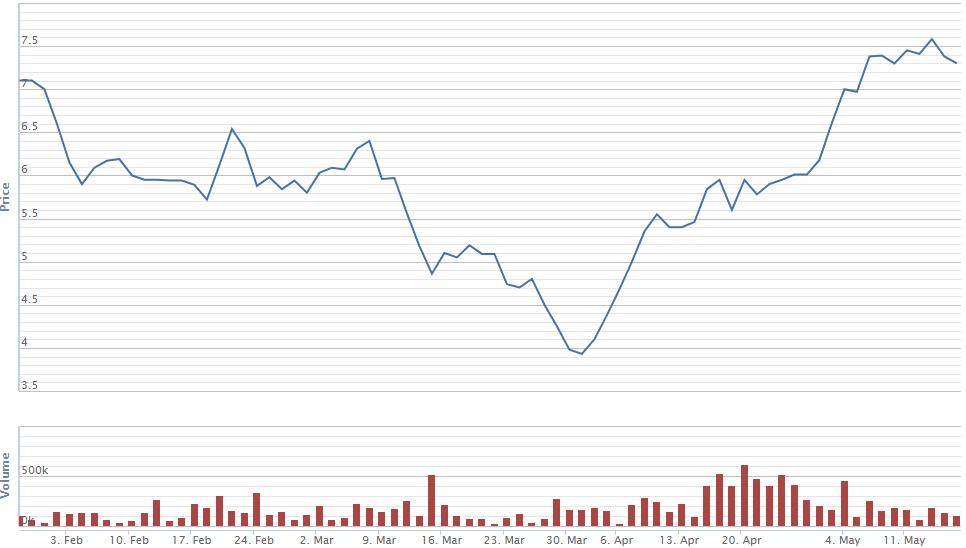 """Hàng loạt cổ phiếu BĐS vượt mức giá trước khi bị """"cú sốc"""" Covid-19 tác động - 1"""