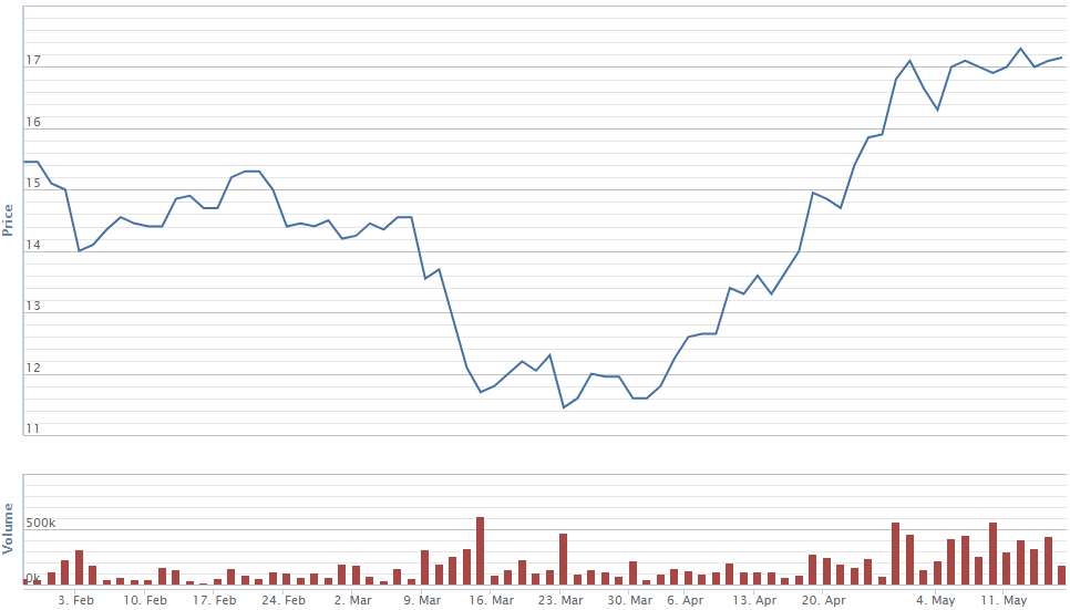 """Hàng loạt cổ phiếu BĐS vượt mức giá trước khi bị """"cú sốc"""" Covid-19 tác động - 3"""