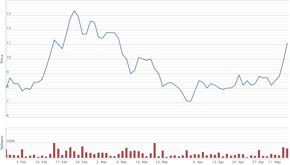"""Hàng loạt cổ phiếu BĐS vượt mức giá trước khi bị """"cú sốc"""" Covid-19 tác động - 2"""